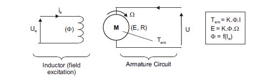 如何使用TMS320F2803X微控制器来控制永磁同步电动机的解决方案概述