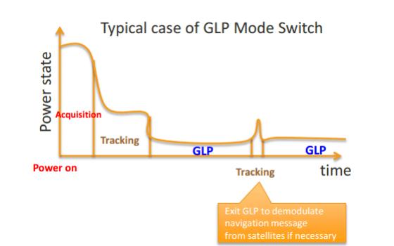 SKYLAB关于GPS模块的FLP模式说明和FLP模式的测试验证详细中文概述