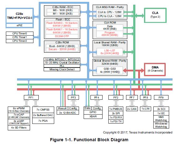 TMS320F28004X微控制器的详细英文数据手册详细概述(免费下载)
