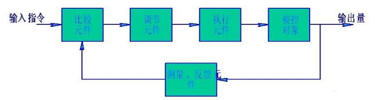 伺服系统包含哪些(基本组成_工作原理_应用)