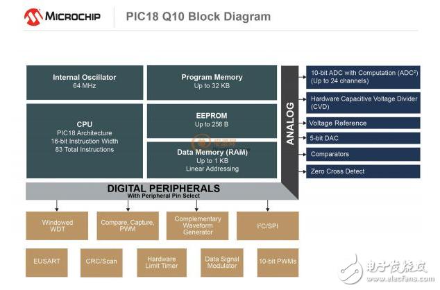 利用Microchip 全新的 PIC®和AVR® MCU在闭环控制应用中提高系统性能