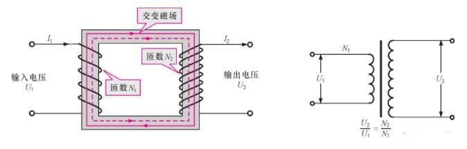 读懂变压器空载与负载及两者之间的区别