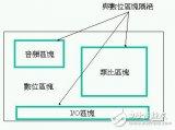 详谈EMI/EMC设计中的:功能子系统和安静区域部分