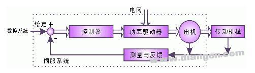 伺服系统之电子凸轮比系统组成