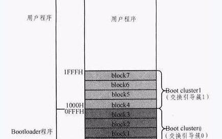 关于基于自编程功能的MCU Bootloader...