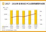 2018年全球AIO PC 联想重整欲冲刺第一