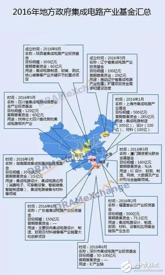 地方政府将是中国集成电路产业的最大恩人