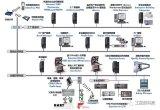 DCS系统的介绍和作用的详细资料概述