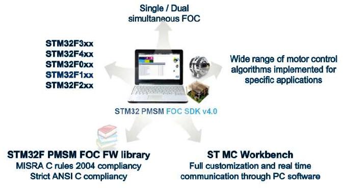 STM32型永磁同步电动机V4.0的详细资料概述