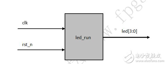 FPGA学习系列:9.简单状态机设计