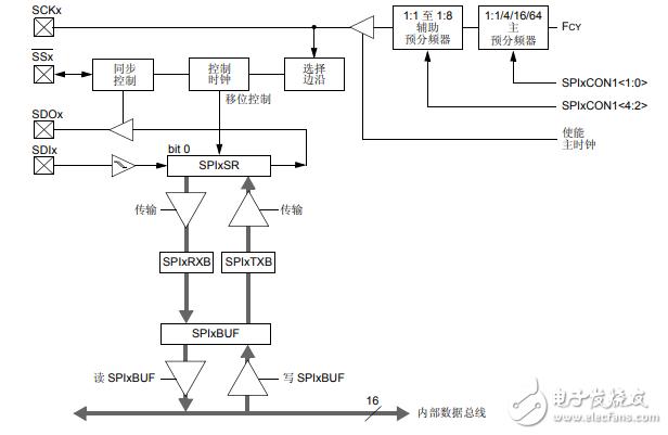 dsPIC33E/PIC24E器件之串行外设接口(SPI)
