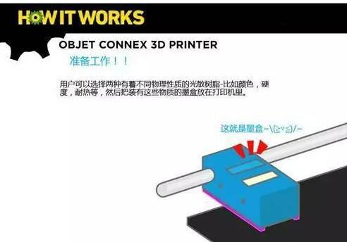 3D打印机工作原理_3D打印的实际过程