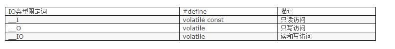 STM32的数据类型基础介绍