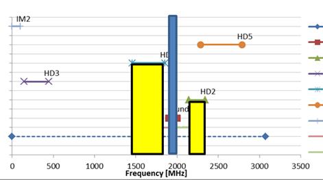 用一个RF采样数模转换器进行的频率规划