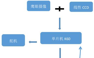 以MK60N512VMD100微控制器为核心控制单元的智能车设计的详细概述