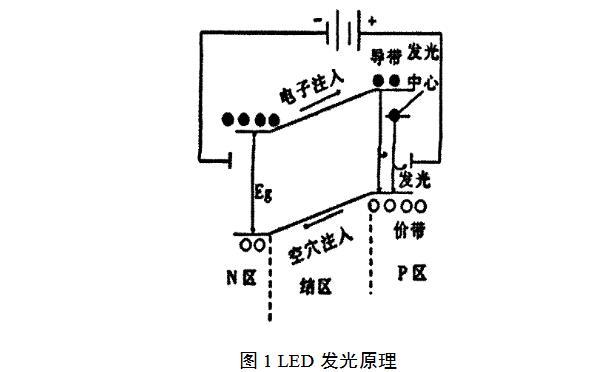 教你如何提高LED的发光效率
