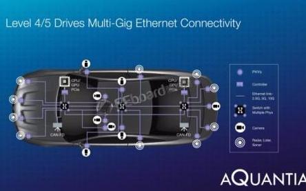 英伟达和Aquantia发布了一套为自动驾驶数据...