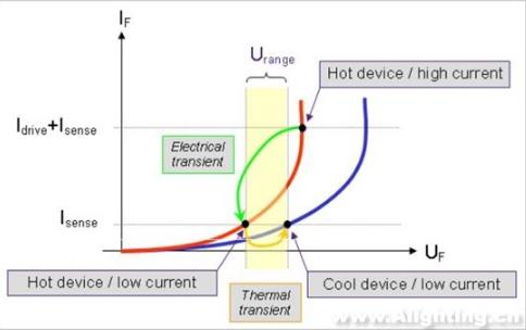 四种测量结温或芯片温度的方法