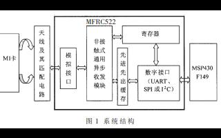 基于MSP430F149的RFID读卡器模块设计的详细中文资料介绍