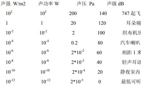 声学和扬声器的基础知识详细中文资料免费下载
