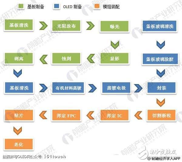 AMOLED显示屏引起行业内外广泛关注,PMOLED工艺制程简单技术难度较小
