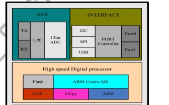 FT5X26系列集成电路的单片电容式触摸屏控制器详细资料免费下载