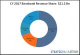 2017年基带市场:英特尔、海思和三星LSI两位...