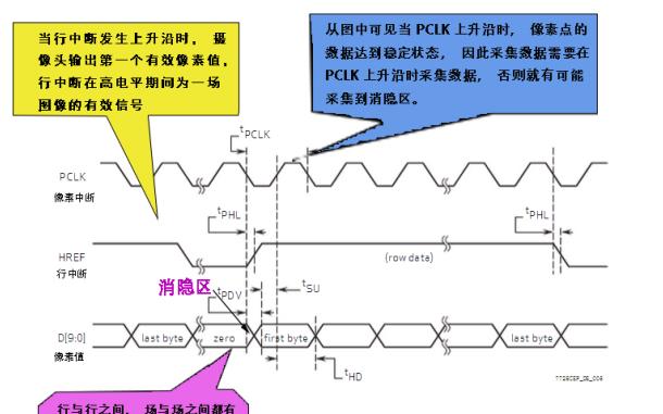 小钻风硬件二值化摄像头的详细中文参考资料(免费下载)