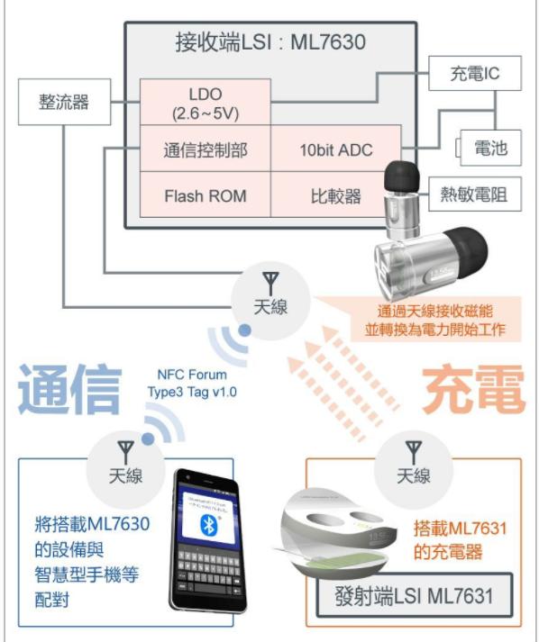 ROHM集团LAPIS半导体开发世界最小无线充电芯片组