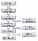 展平式设计是集成电路设计中最基本的一种方法