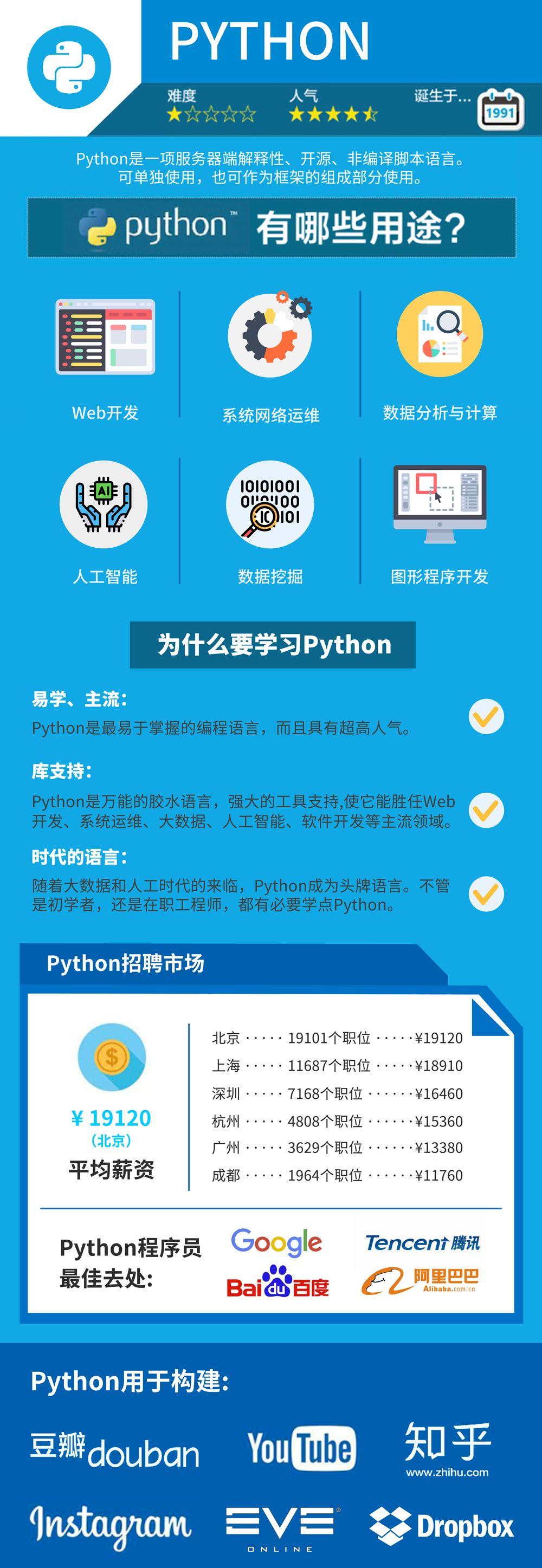 暴力开王力锁芯工具|学Python到底好不好?Python程序员月薪多少?
