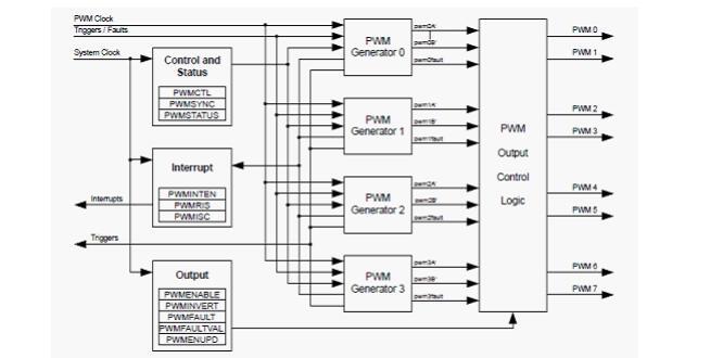 PWM原理及软硬件设计说明