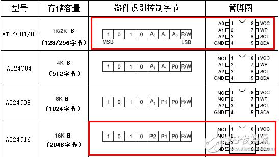 STM32F030中I2C 的配置和 AT24C16驱动