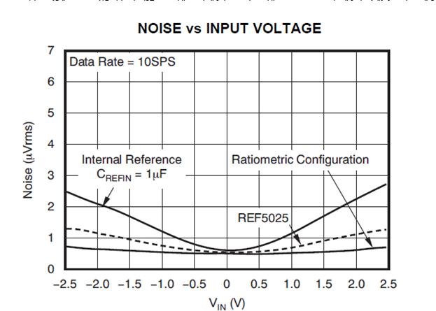 如何影响累加ADC中的DC噪声性能
