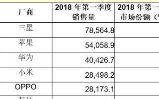 华为小米增速快 2018年第一季度智能手机最新报...