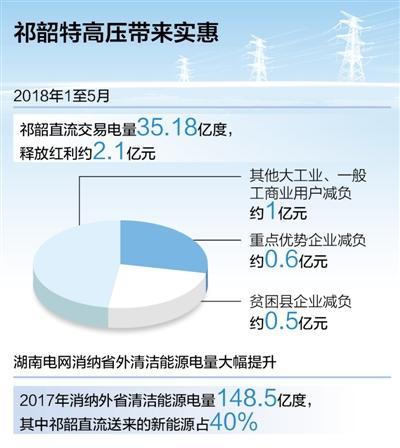 """祁韶特高压入湘,为湖南带来低价""""外来电"""""""