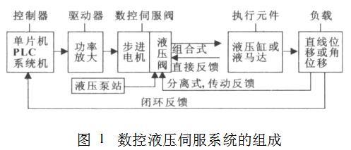 一文详解cnc电液伺服系统组成及控制原理