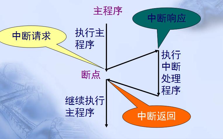 如何快速学会单片机的详细中文资料概述(免费下载)
