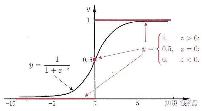 掌握logistic regression模型,有必要先了解线性回归模型和梯度下降法