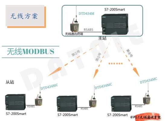 一主多从Modbus通讯协议的无线通讯