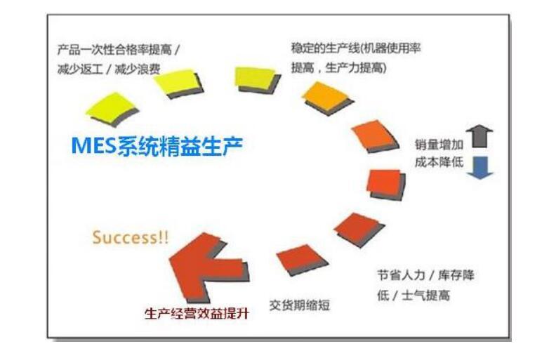 mes系统实行精细化管理的六大步骤