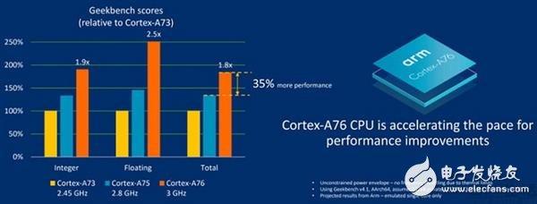 "ARM推出的Cortex-A76被描述为一种""完全从零打造的全新架构"",到底有多厉害?"