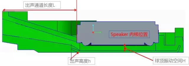 集成化的Speaker Box设计