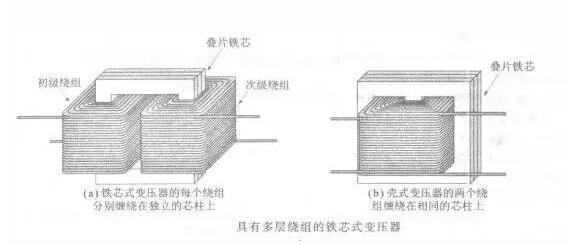 变压器铁芯的常见问题_变压器铁芯故障的测试及处理方法