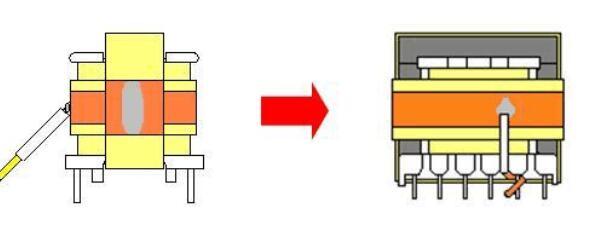 一文看懂变压器铜箔的作用及绕法