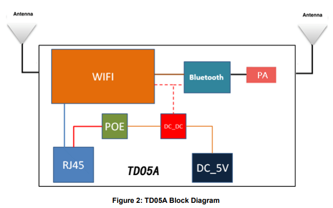 具有POE或DC电源的蓝牙网关TD05A的详细资料概述