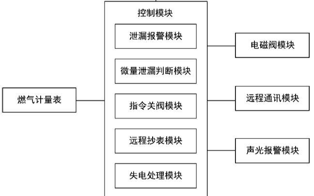 关于一种防燃气微量泄漏的智能燃气表的专利介绍