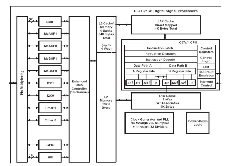 dsp硬件开发设计指南