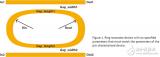硅光子新的设计挑战与设计流程