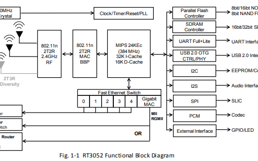 RT3050和RT3052的详细英文原版数据手册
